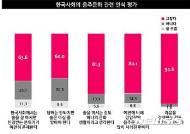 """성인 남·녀 80% """"강압적 음주문화 많이 사라진 편"""""""