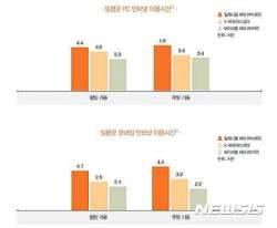 밀레니얼세대, '디지털 네이티브' 성향…모바일 통한 인터넷 이용 하루 4.4시간
