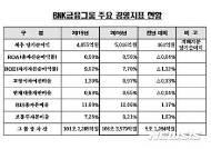 BNK금융그룹, 지난해 당기순이익 5016억원 시현