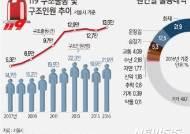 [그래픽]119구조대 구조출동 및 구조인원 추이