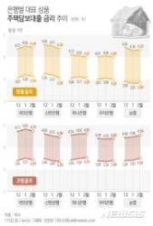 [그래픽] 은행별 대표 상품 주택담보대출 금리 추이
