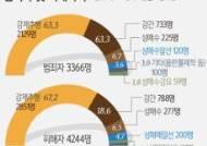 [그래픽]아동·청소년 대상 성범죄 범죄자 및 피해자 수