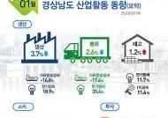 1월 경남 산업활동 광공업 생산...1년전 보다 3.7%↓