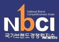 한국타이어, 국가브랜드경쟁력지수 9년연속 1위