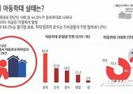 서울 아동학대신고 연간 2000건…실제 학대 절반이상 확인