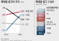 지난해 국내 광고 시장 '10조원', 전년比 1.5%↑…케이블·종편 방송, 1위 올라