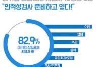 """대기업 신입지원자 10명중 8명 """"인적성검사 준비"""""""