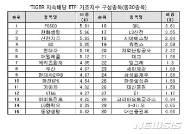미래에셋자산운용, 'TIGER 지속배당' ETF 신규상장