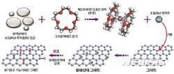 '꿈의 신소재' 그래핀 결합 기술 개발…다이아몬드 박막 합성 가능성 높여