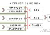 """""""韓경제, 고금리· 고유가· 원화강세의 ' 3고(高) 시대' 진입 대비해야"""""""