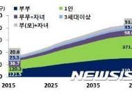 [장래가구추계]독거 노인, 2045년엔 400만명 육박