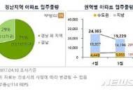 미분양 1만가구 '경남' 5월 입주물량 최다…공급과잉 '빨간불'