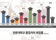 충북 6년간 4년제 대학 취업률 하락, 전문대는 상승
