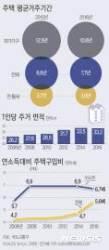 """국민 10명중 8명 """"내집 꼭 마련""""…월세비중 가장 높아"""