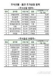 JW중외제약·두산밥캣 등 19종목 주식선물·옵션 추가상장