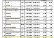 韓증시 시총, 5개월새 20%늘어 '1756조'···글로벌 14위로 '상승'