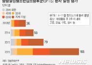 야외활동시 야생진드기감염병 주의…전년비 사망자 1.6배↑