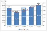 DLS, 올 상반기 16조 발행…반기 기준 사상 최고치
