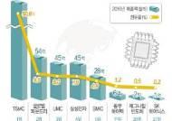 [그래픽]글로벌 파운드리 업체 순위