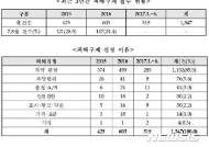 소비자원·공정위, 휴가철 숙박·여행·항공·렌터카 '피해주의보' 공동 발령
