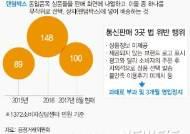 """공정위, 랜덤박스 영업정지에 왜 2달 걸리나···""""피해막으려면 처분기간 앞당겨야"""""""