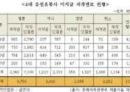 """""""멜론·지니·엠넷닷컴·벅스, 미지급 저작권료 3년간 150억원"""""""