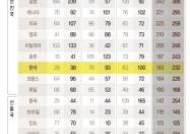 한국 가계·정부·기업 부채 GDP의 232%···10년새 49%p↑