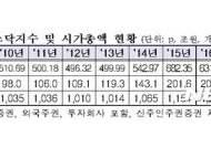 코스닥 시가총액 사상 최고치 경신…232.2조