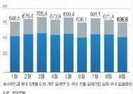 [그래픽]9월 거주자 외화예금 잔액…34.8억달러 감소