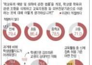 """[그래픽]교원 5명중 4명 """"학폭위, 외부 전문기관으로 이관해야"""""""