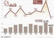 긴 추석 연휴에도 12개월 연속 수출 증가...'반도체 효과'