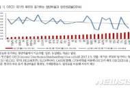 韓 청년빈곤율 OECD평균보다 양호?…부모와 동거 많아 경제력 과대평가