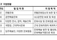 문화인의 거리 '인사동·대학로' 인기 시들…부활방안은?