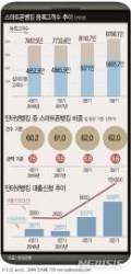[그래픽]스마트폰뱅킹 고객수 추이…인터넷뱅킹으로 받은 대출액 79%↑
