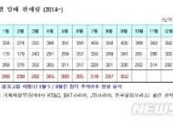 """담뱃갑경고그림 도입 1년, 효과는…복지부 """"판매 3.3% 감소"""""""