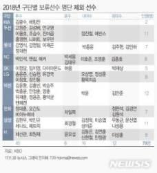 KBO, 보류선수 538명 공시…정성훈·니퍼트 제외