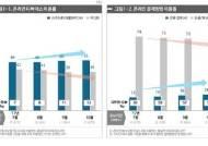 결제수단의 변화…PC에서 스마트폰으로 월 평균 1%P씩 이동