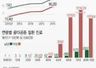 [그래픽]골다공증 진료인원 추이…70대 여성 7명중 1명 발생