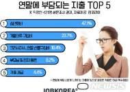 직장인, 가장 부담되는 연말 지출 '송년회비'