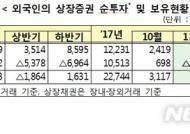 금리인상 우려에 외국인 채권 '순매도'…보유잔고 100조 '하회'