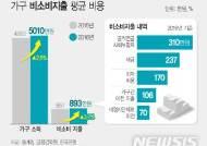 [2017가계금융]세금·경조사비 '가계 허리 휜다'…비소비지출 893만원