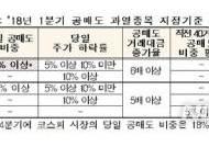 코스피 공매도 과열 요건 중 당일 공매도 비중 요건 '18%→15%'