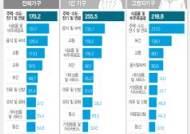 [그래픽] 1인가구 및 고령자가구 소비지출액 비중