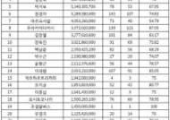 2017 국내 미술품경매시장 낙찰 총액 30순위[표]