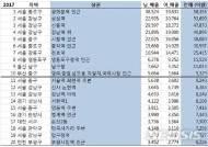 광화문 대표 상권 등극...SKT '지오비전' 분석