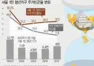 [그래픽]서울 1인 청년가구 주거빈곤율…2000년 31.2%→2015년 37.2%