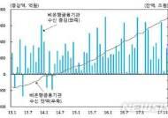 충북 가계대출 큰 폭 증가…여윳돈은 고금리 비은행권으로