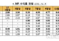 '만능통장' 일임형 ISA 누적수익률 8.7%…1년간 6배 급증