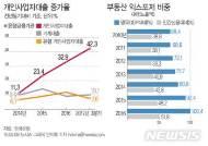 [그래픽]통화신용정책보고서…개인사업자 대출·부동산업종 증가세