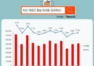 """""""지난해 직장인 절반 퇴사""""…1월 퇴사율 최고"""
